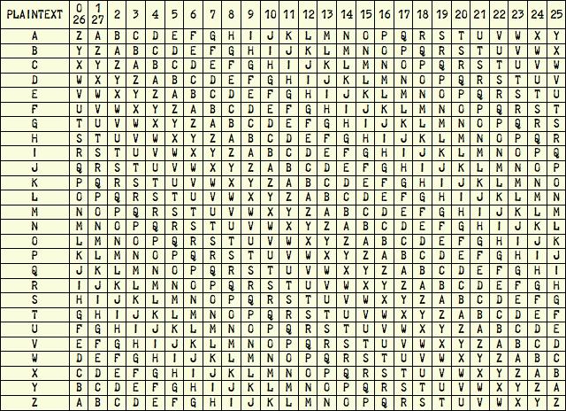 M-209 Cipher Alphabets