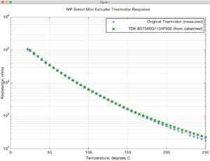 Thermistor Data