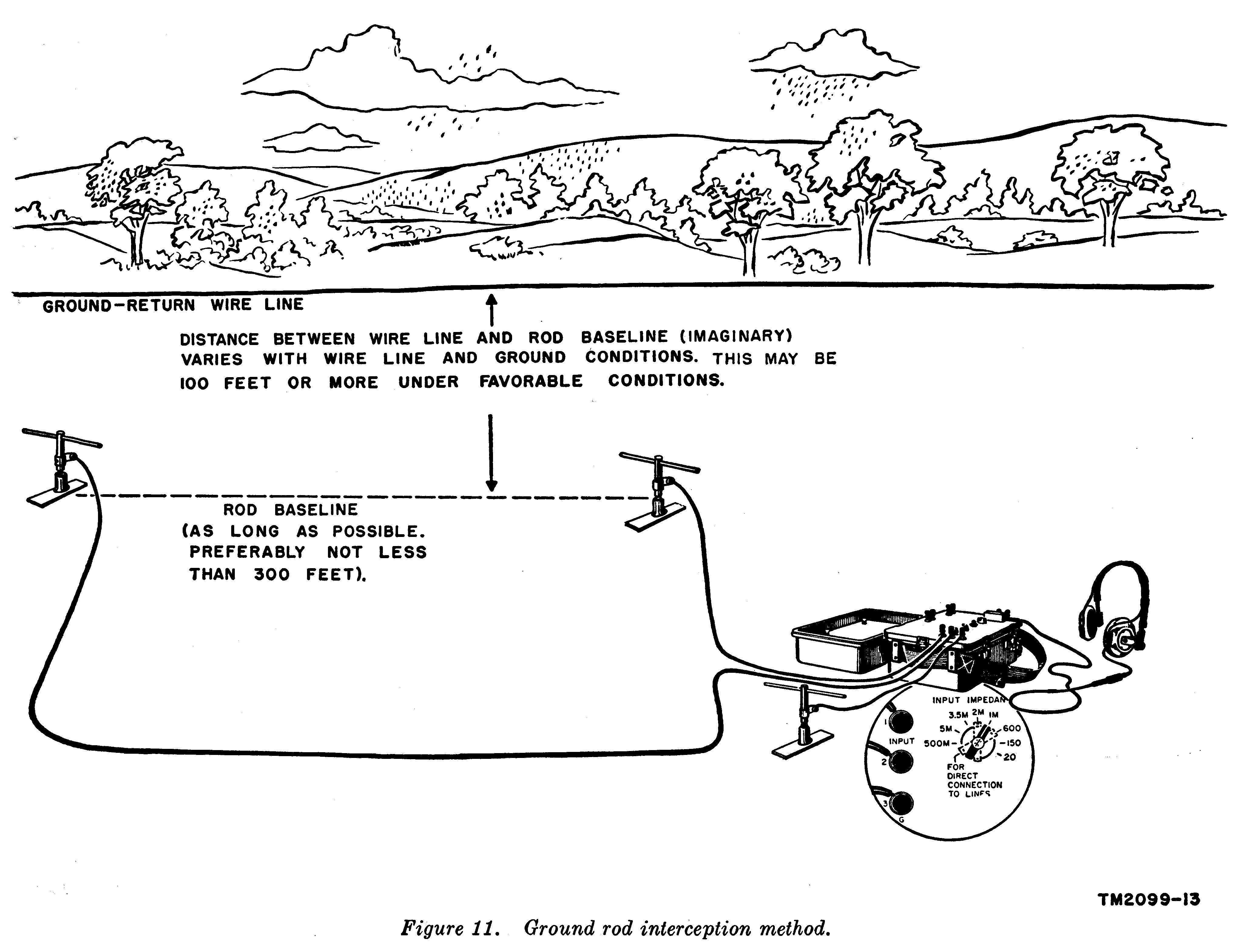 Ground rod interception method.