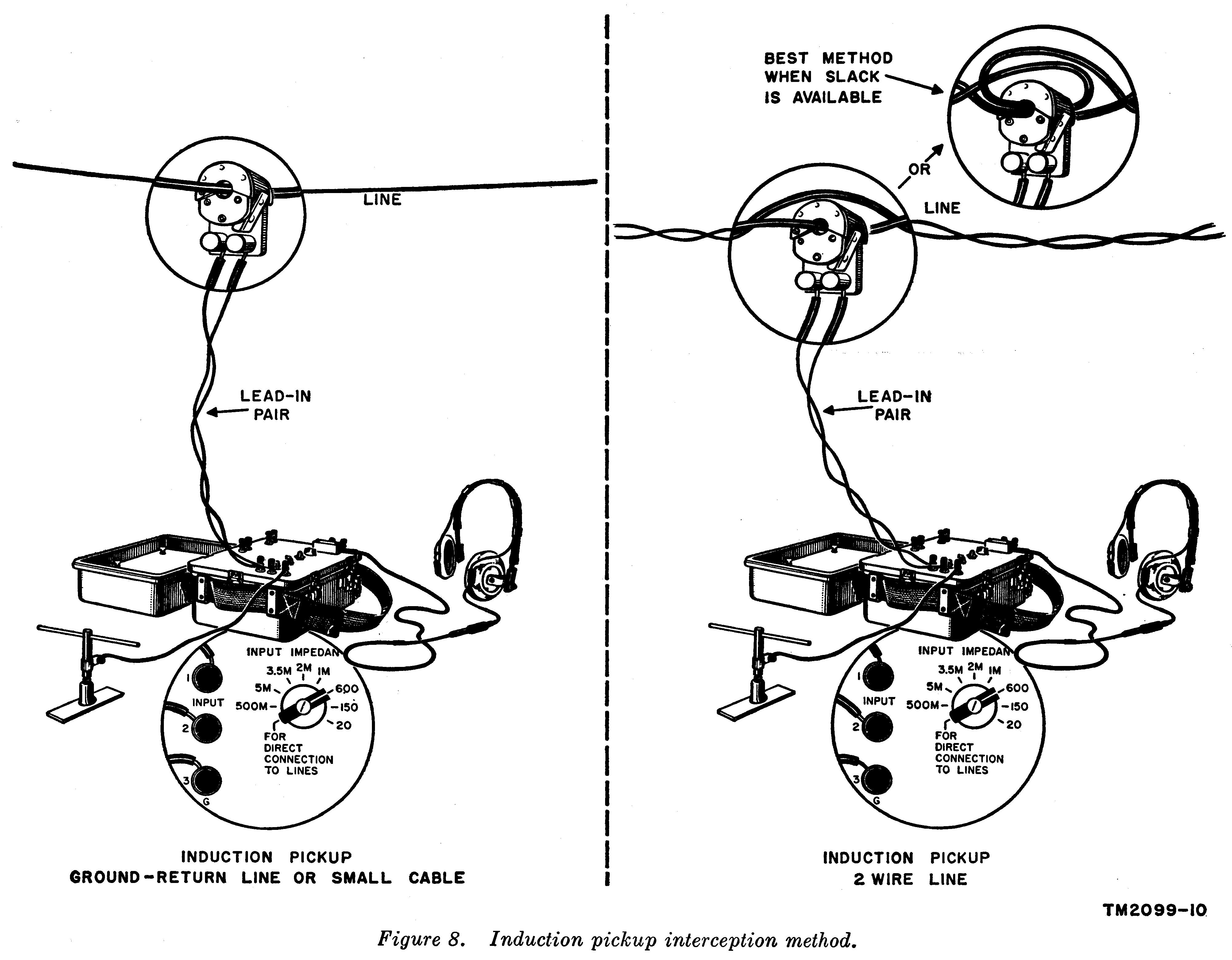 Induction pickup interception method.